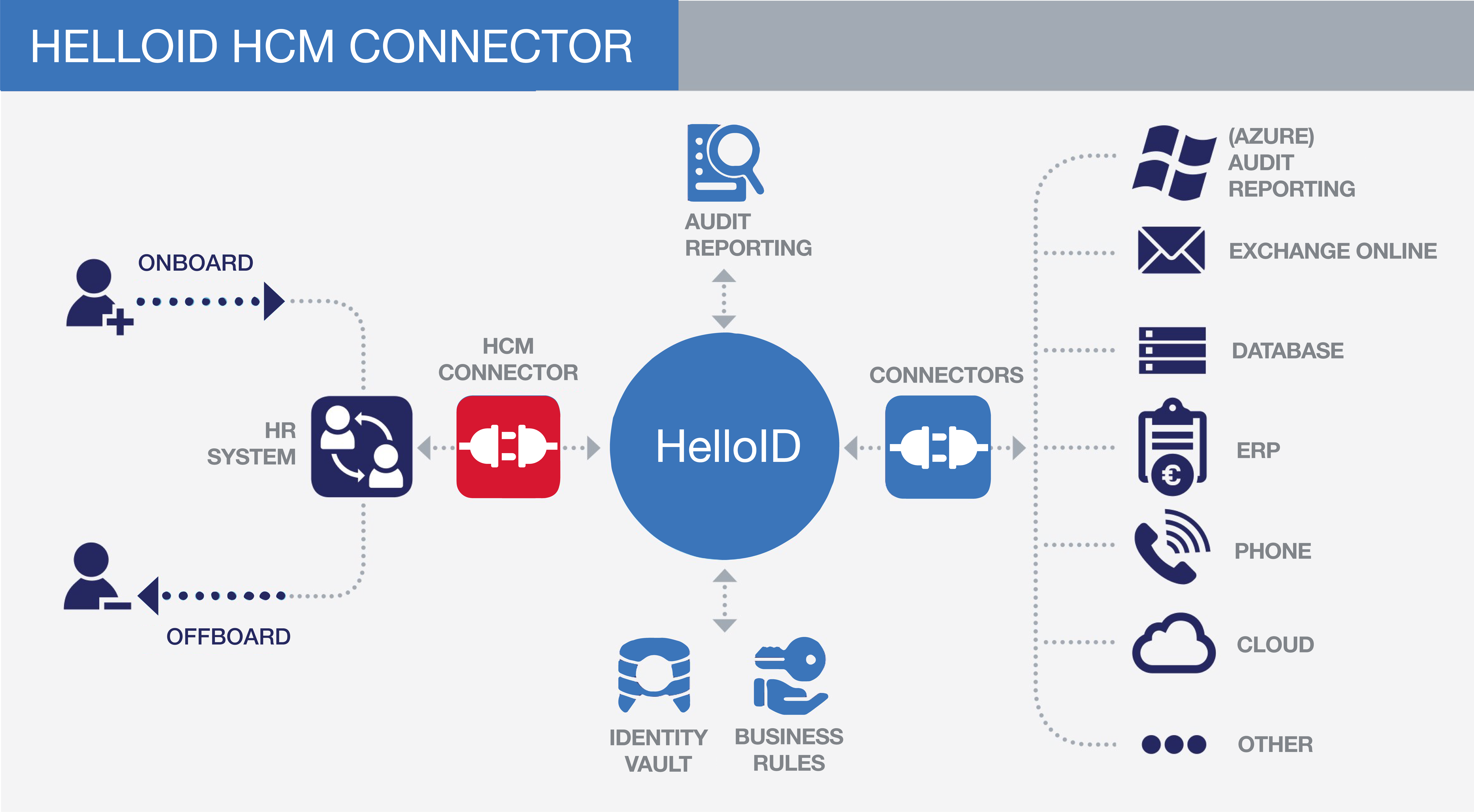 hcm connector identity management
