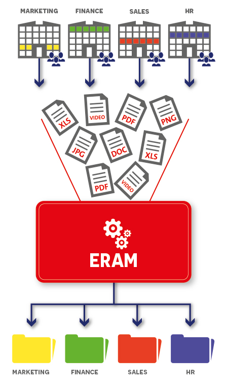 ERAM -Enterprise Resource Authorization Manager