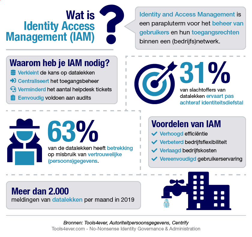 infographic wat is identity access management