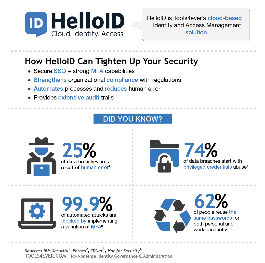 How HelloID Can Tighten Up Your Security