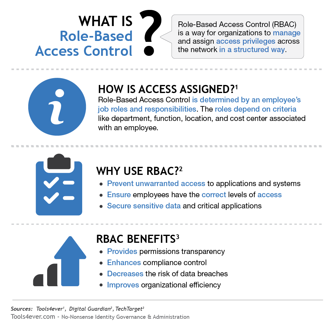 What is RBAC?