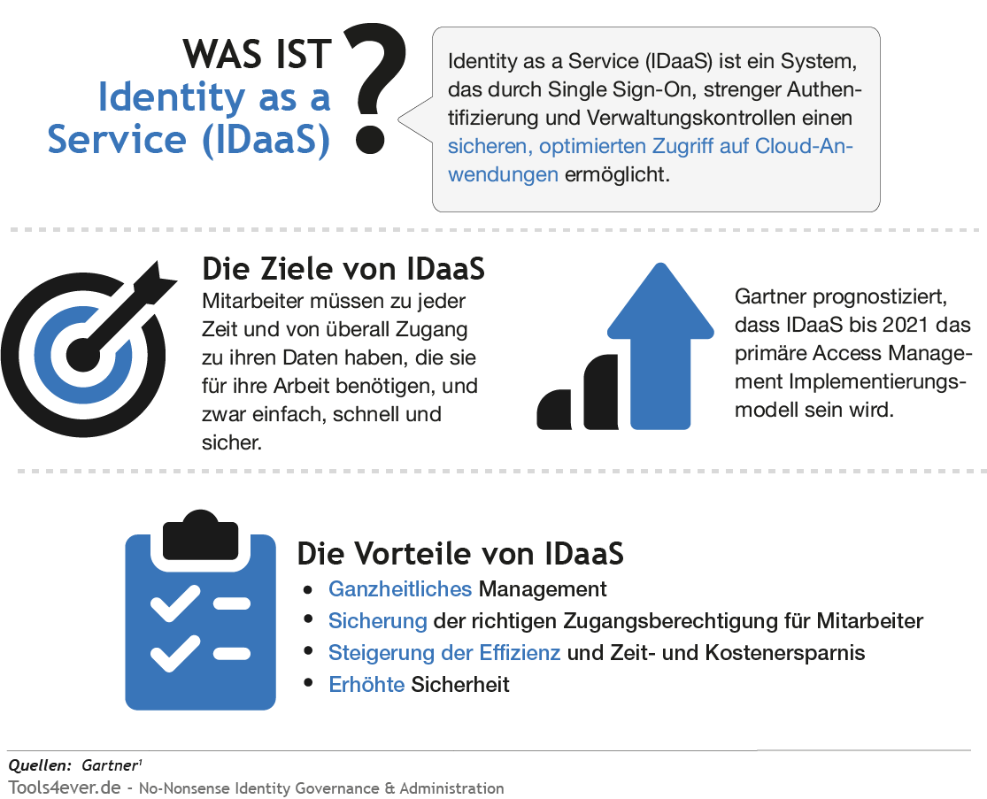 was ist identity as a service