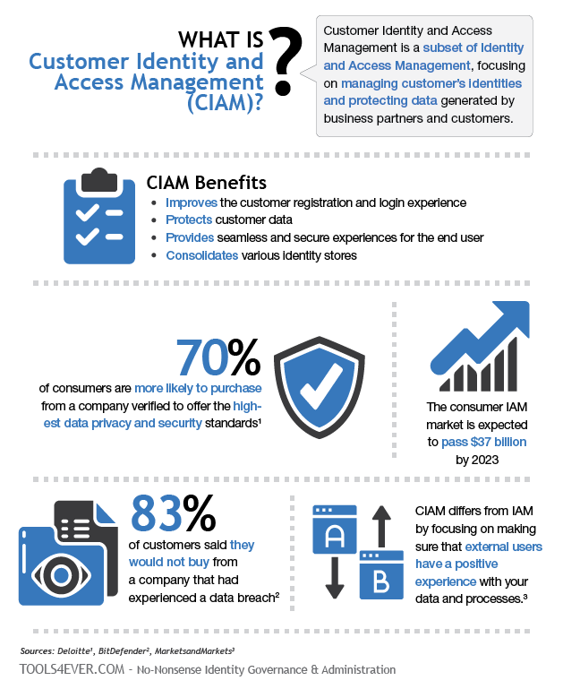 What is CIAM?