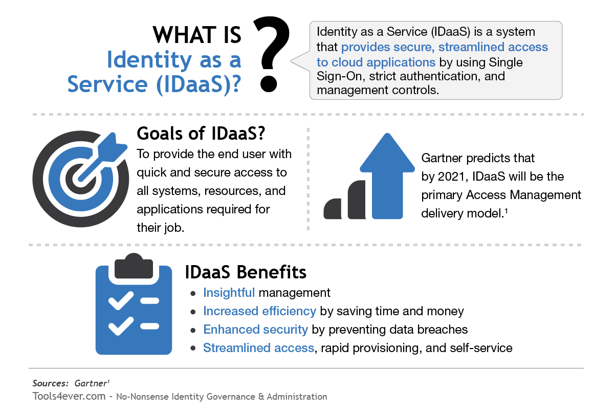 What is IDaaS?