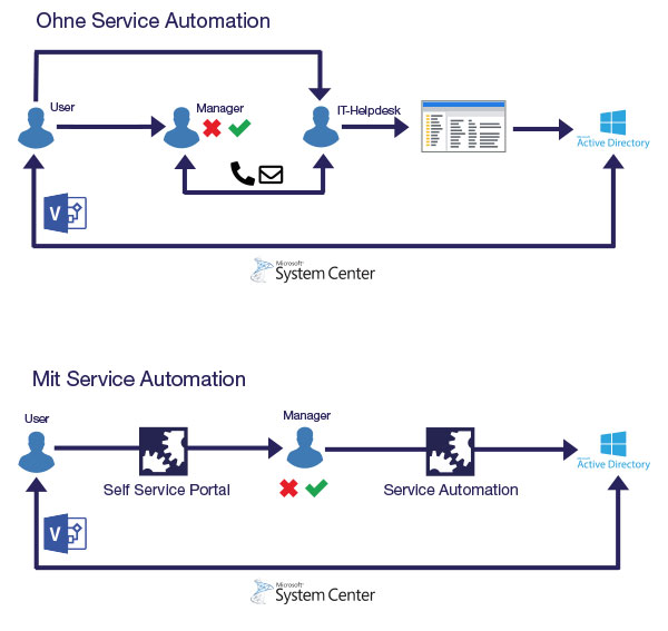 service automation helloid