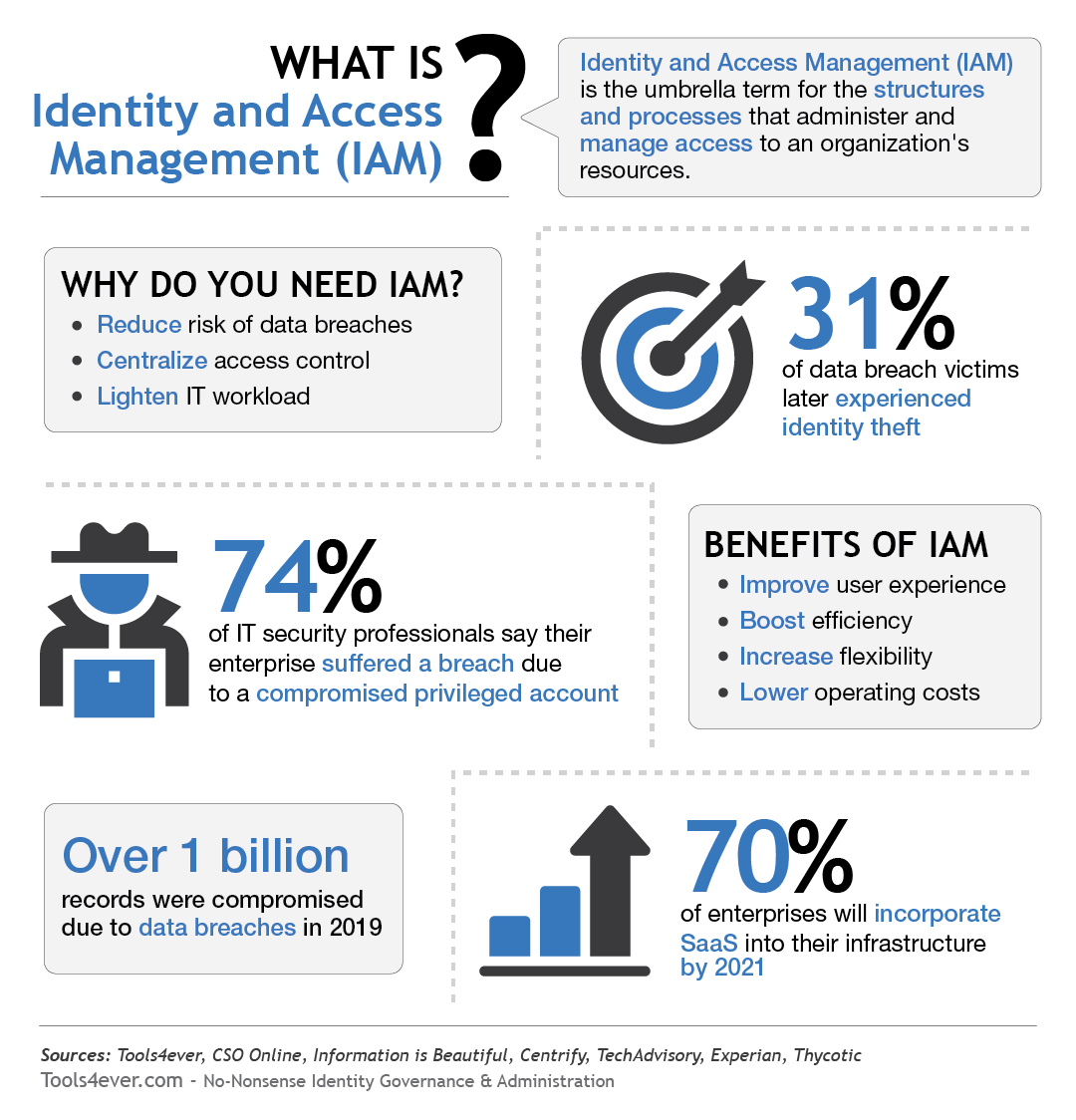 What is IAM?