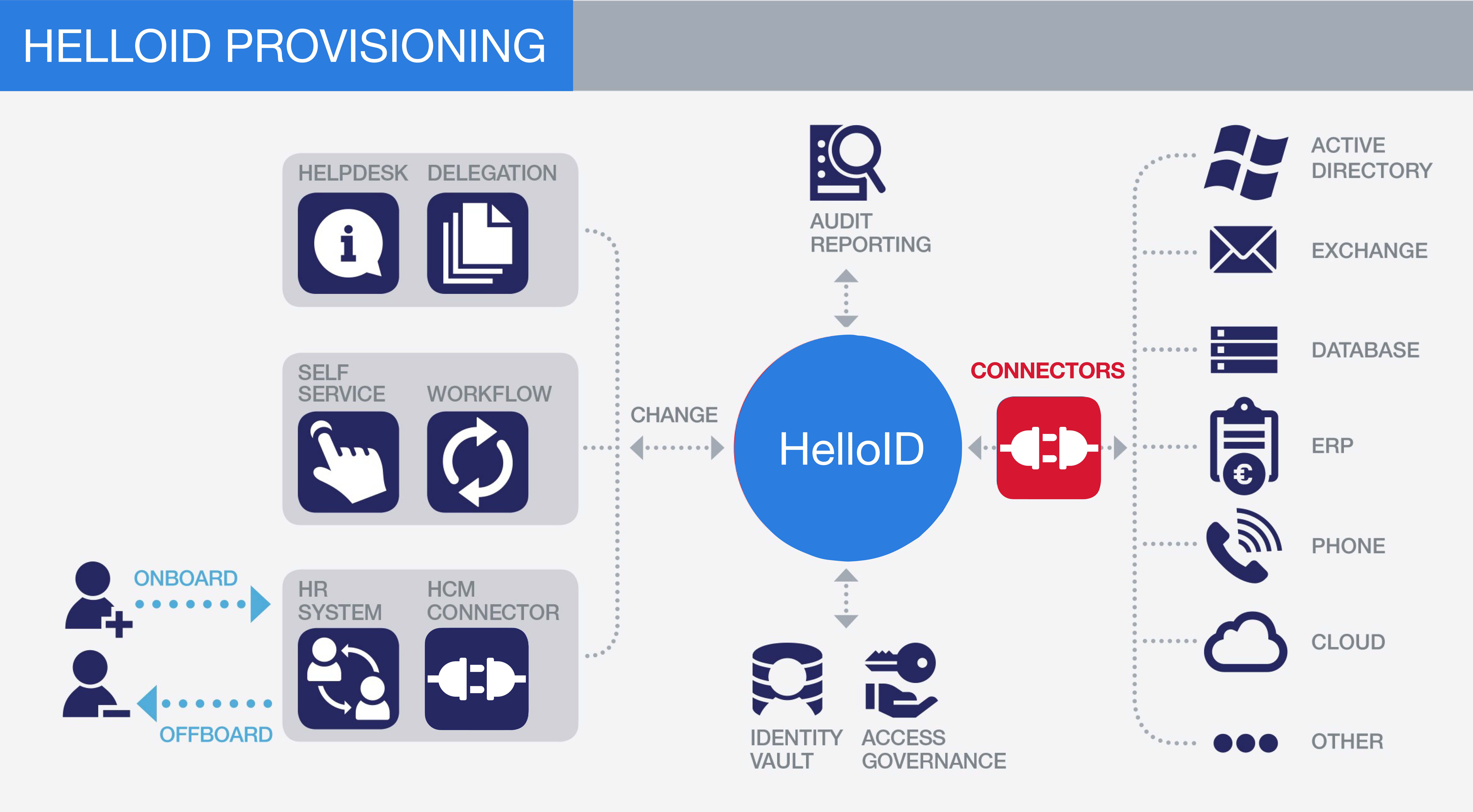 helloid provisioning