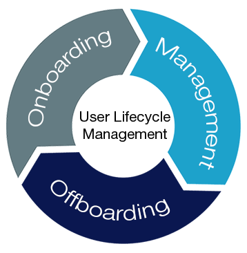 User Lifecycle Management Infographic