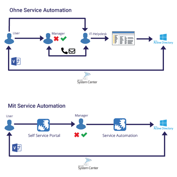 service automation managed service provider