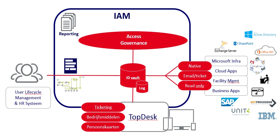 Infographic Topdesk
